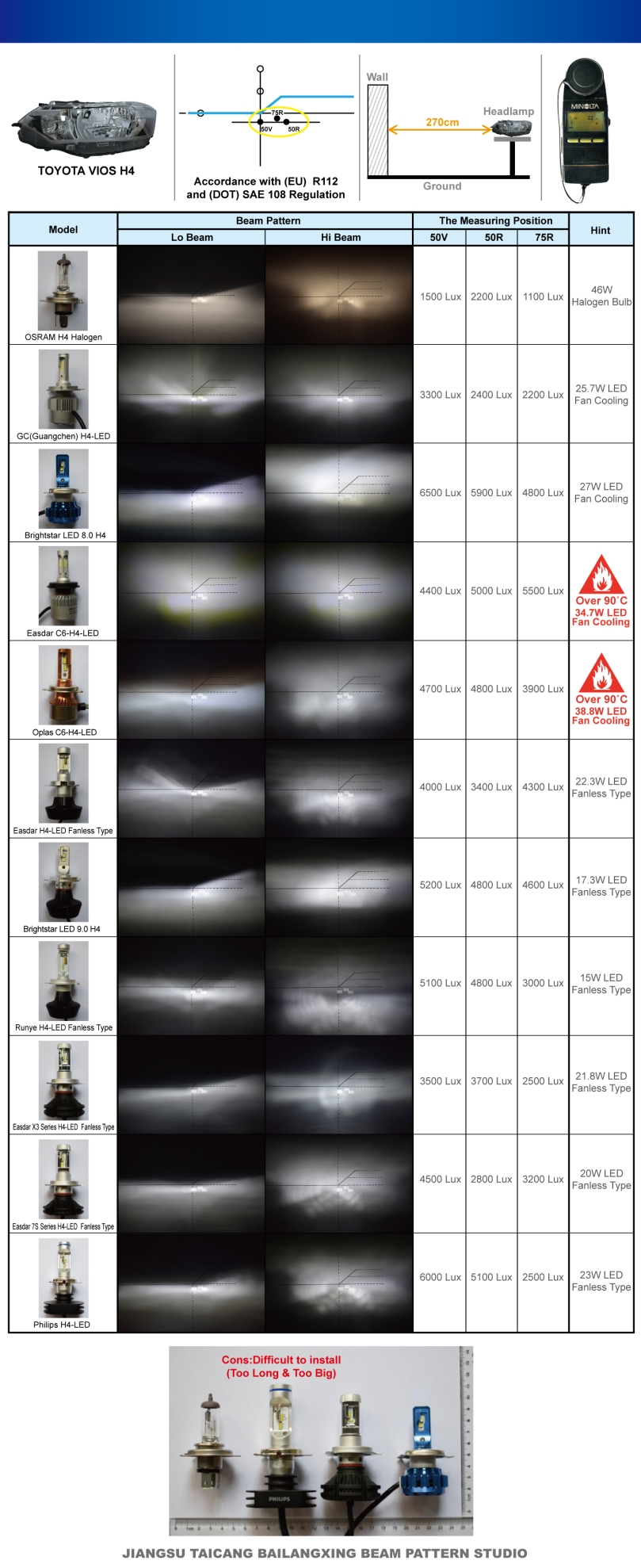 LED_H4_Beam Pattern Comparison.jpg